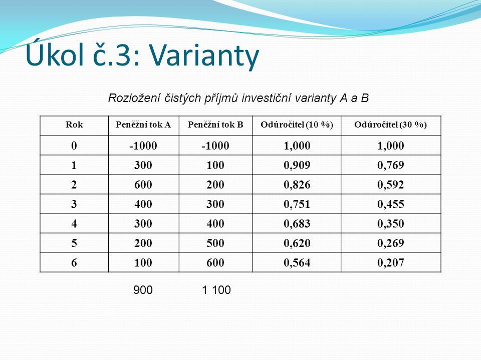 Úkol č.3: Varianty Rozložení čistých příjmů investiční varianty A a B RokPeněžní tok A Peněžní tok B Odúročitel (10 %)Odúročitel (30 %) 0-1000 1,000 1