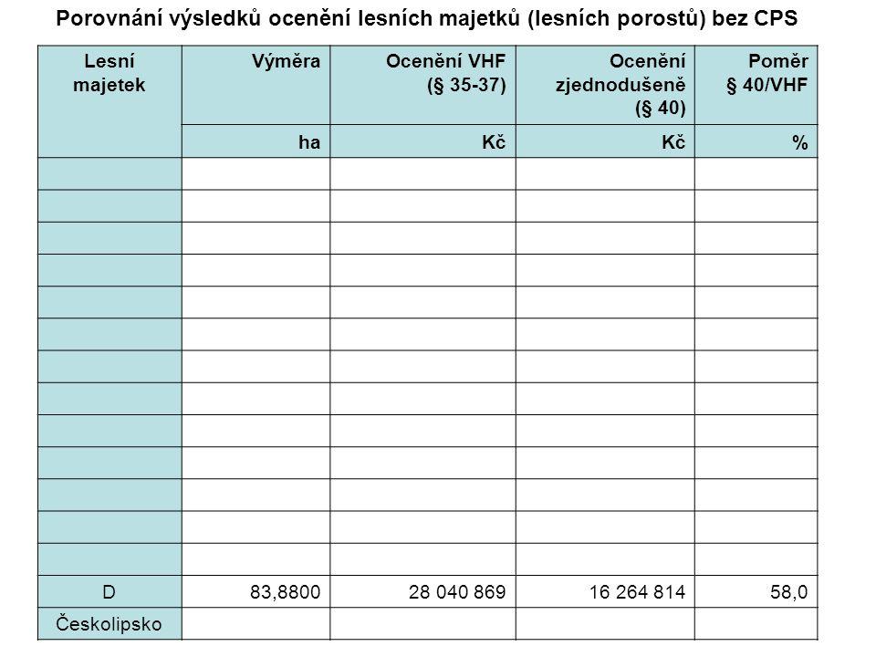 Lesní majetek VýměraOcenění VHF (§ 35-37) Ocenění zjednodušeně (§ 40) Poměr § 40/VHF haKč % D83,880028 040 86916 264 81458,0 Českolipsko Porovnání výsledků ocenění lesních majetků (lesních porostů) bez CPS
