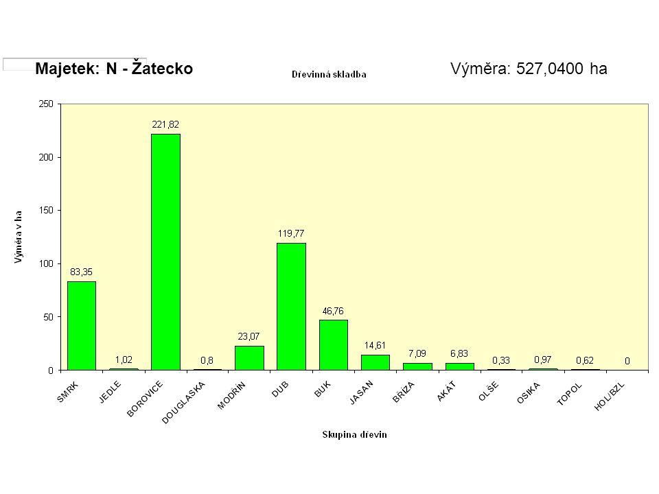 Majetek: N - ŽateckoVýměra: 527,0400 ha