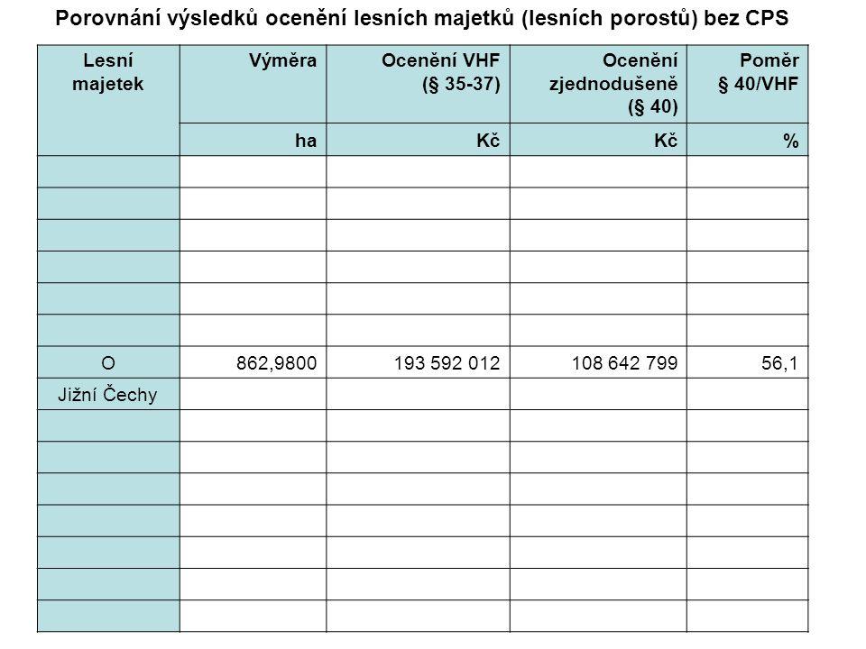 Lesní majetek VýměraOcenění VHF (§ 35-37) Ocenění zjednodušeně (§ 40) Poměr § 40/VHF haKč % O862,9800193 592 012108 642 79956,1 Jižní Čechy Porovnání výsledků ocenění lesních majetků (lesních porostů) bez CPS