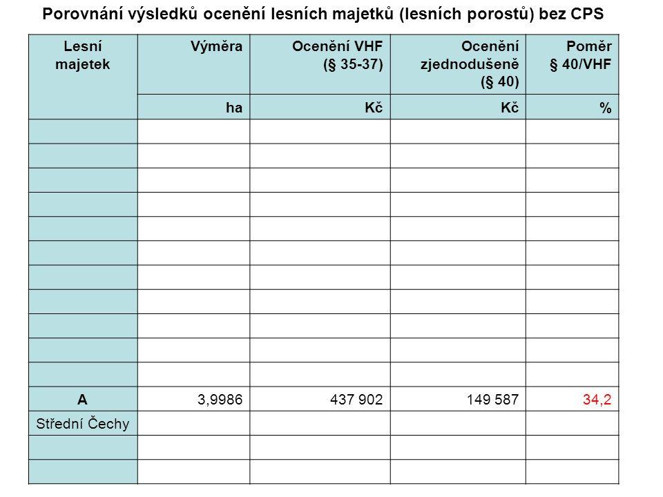 Lesní majetek VýměraOcenění VHF (§ 35-37) Ocenění zjednodušeně (§ 40) Poměr § 40/VHF haKč % A3,9986437 902149 58734,2 Střední Čechy Porovnání výsledků ocenění lesních majetků (lesních porostů) bez CPS