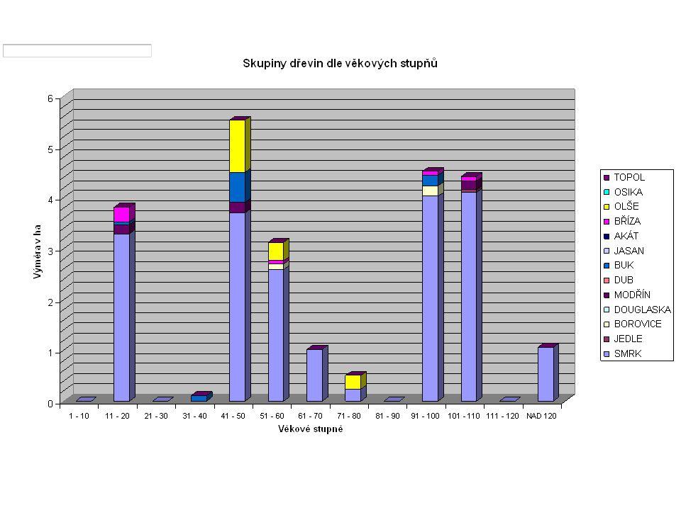 Lesní majetek VýměraOcenění VHF (§ 35-37) Ocenění zjednodušeně (§ 40) Poměr § 40/VHF haKč % B24,14468 187 8715 614 75568,6 Jihlavsko Porovnání výsledků ocenění lesních majetků (lesních porostů) bez CPS