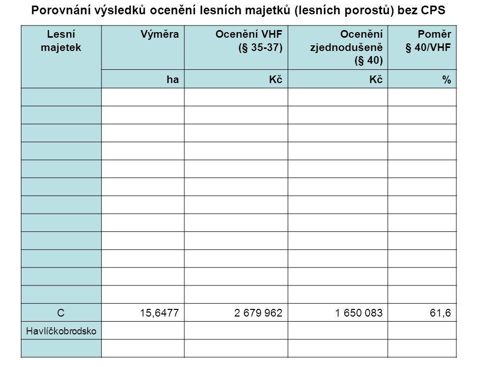 Lesní majetek VýměraOcenění VHF (§ 35-37) Ocenění zjednodušeně (§ 40) Poměr § 40/VHF haKč % C15,64772 679 9621 650 08361,6 Havlíčkobrodsko Porovnání výsledků ocenění lesních majetků (lesních porostů) bez CPS