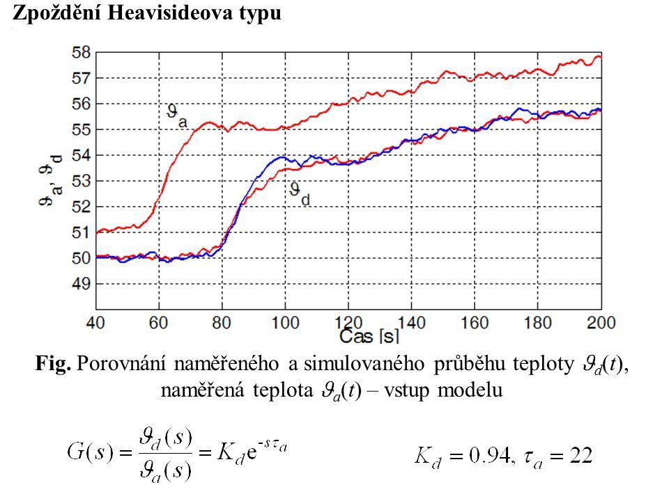 Zpoždění Heavisideova typu Fig.