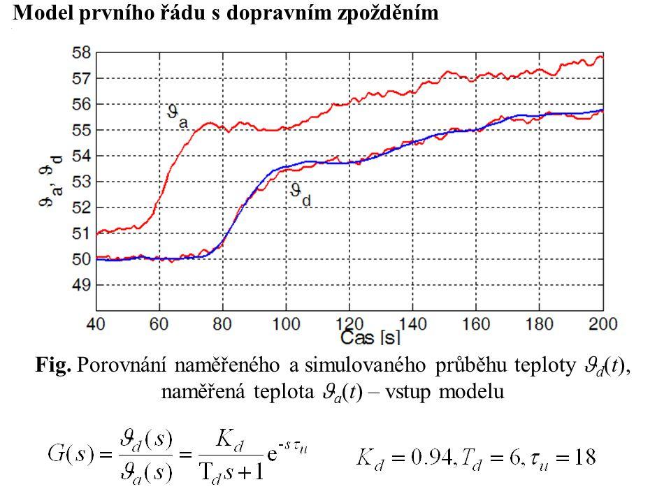Model prvního řádu s dopravním zpožděním Fig.
