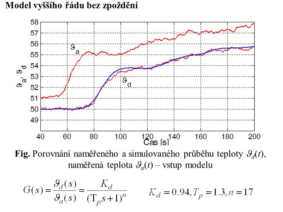 Model vyššího řádu bez zpoždění Fig.