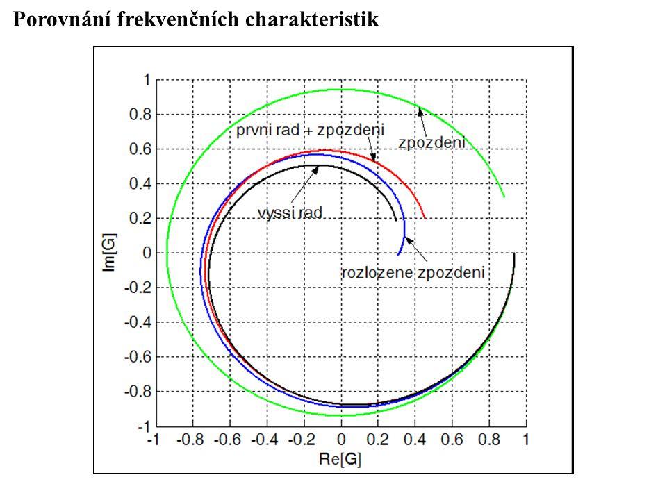 Porovnání frekvenčních charakteristik