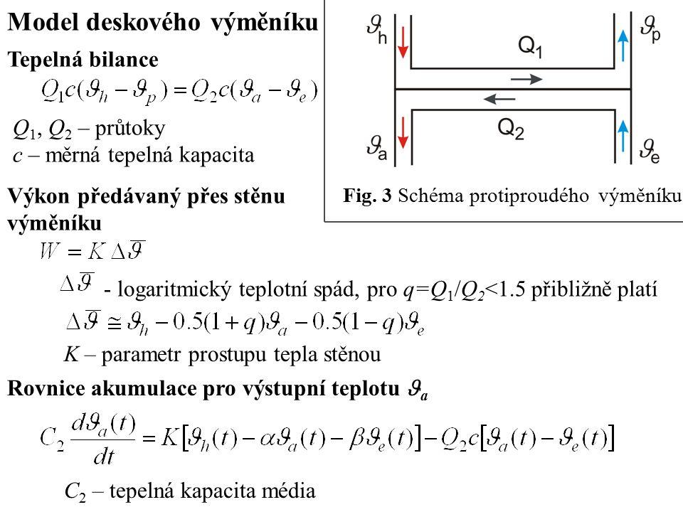 Model chladiče, konstantní chladicí výkon Induktivní formulace modelu - aproximace dynamiky v okolí pracovního bodu modelem prvního řádu s dopravním zpožděním Deskový výměník Model dlouhého potrubí – spojitě rozložené zpoždění