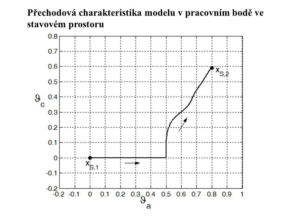 Přechodová charakteristika modelu v pracovním bodě ve stavovém prostoru