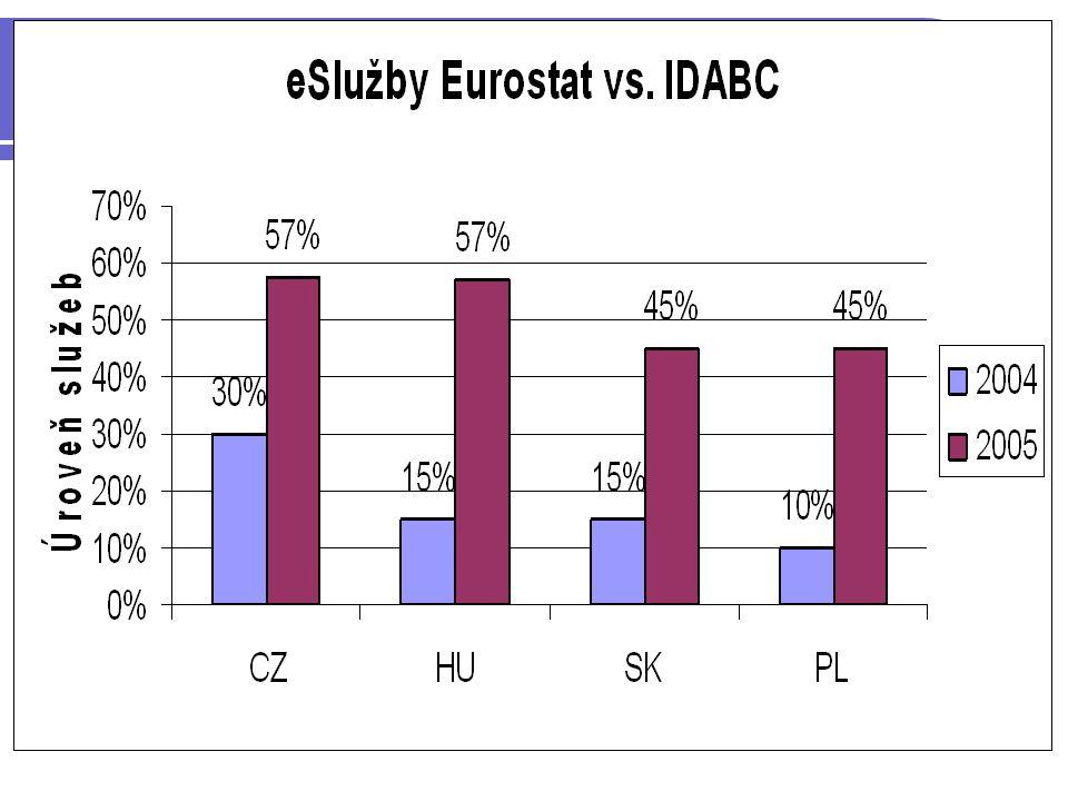 Závěr i2010 Evropská informační společnost pro růst a zaměstnanost Postup informační společnosti Sjednocení indikátorů Sledování trendů