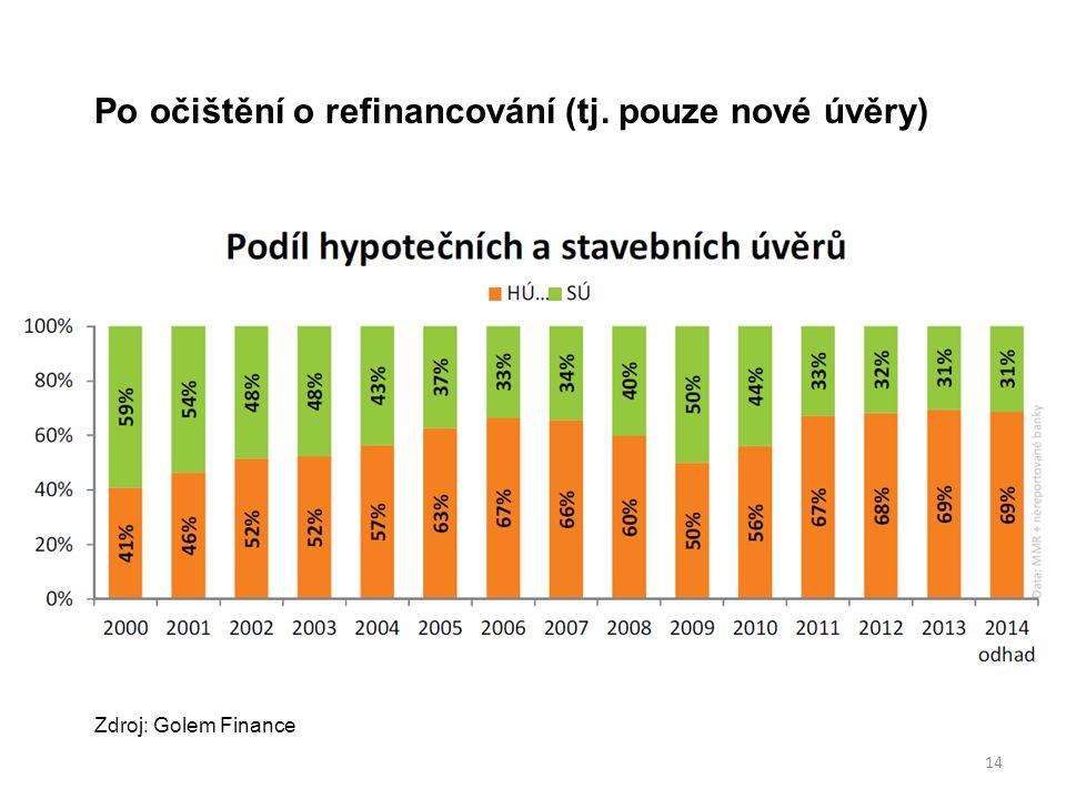 14 Zdroj: Golem Finance Po očištění o refinancování (tj. pouze nové úvěry)