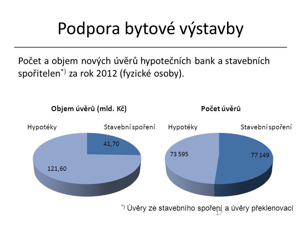 Podpora bytové výstavby Počet a objem nových úvěrů hypotečních bank a stavebních spořitelen *) za rok 2012 (fyzické osoby).
