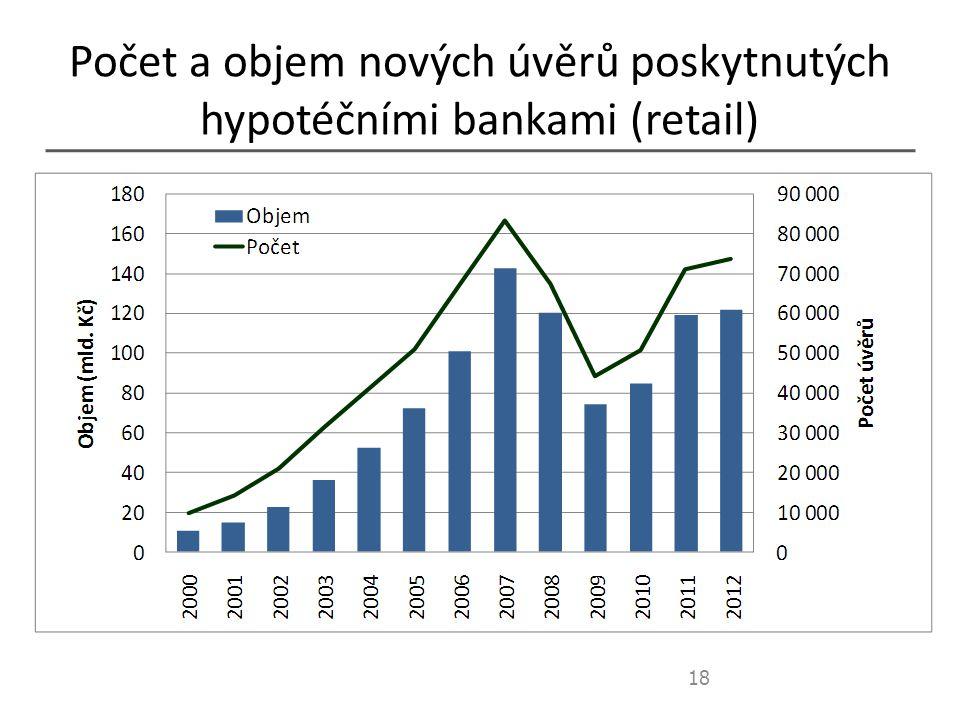 Počet a objem nových úvěrů poskytnutých hypotéčními bankami (retail) 18