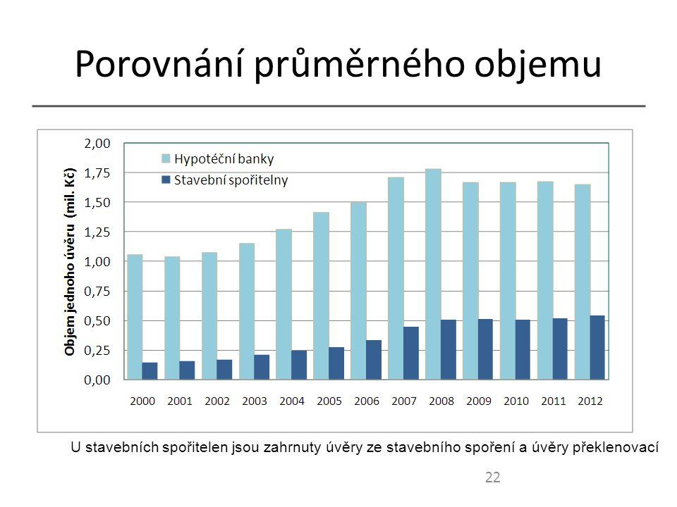 Porovnání průměrného objemu 22 U stavebních spořitelen jsou zahrnuty úvěry ze stavebního spoření a úvěry překlenovací