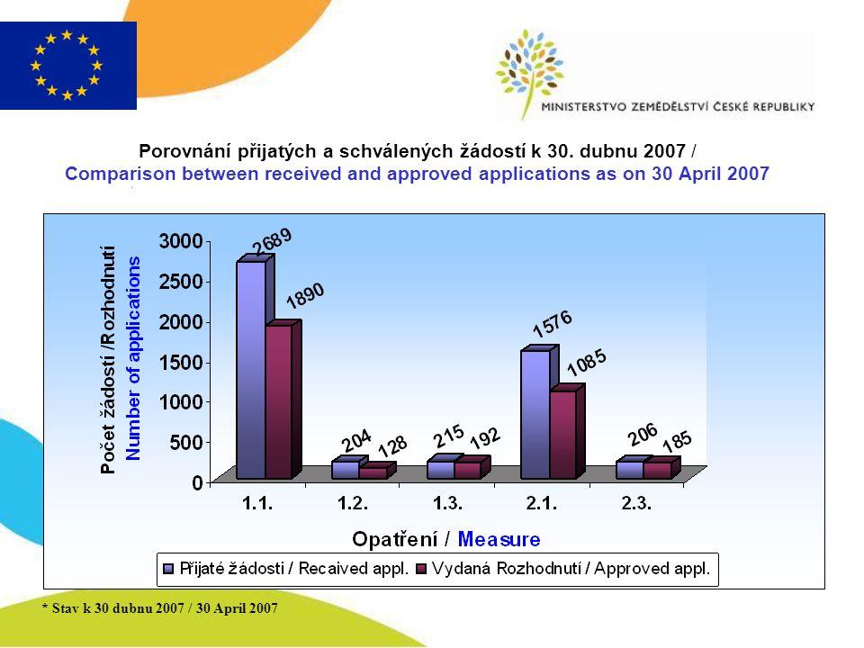 * Stav k 30 dubnu 2007 / 30 April 2007 Porovnání přijatých a schválených žádostí k 30. dubnu 2007 / Comparison between received and approved applicati