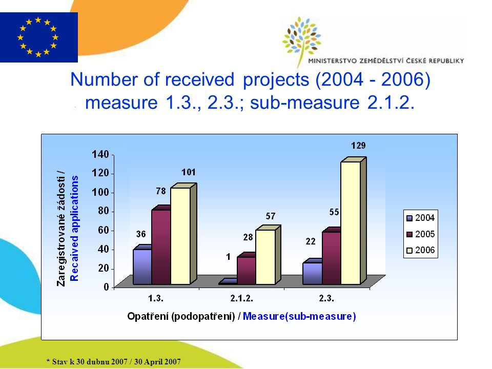 Number of received projects (2004 - 2006) measure 1.3., 2.3.; sub-measure 2.1.2.