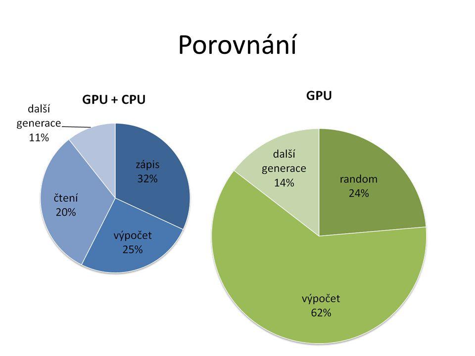 Pokrok projektu implementace na GPU v CUDA vytvořeno testovací prostředí naměřeno snížit čas zápisu do paměti GPU zvětšit diverzitu (vzdálenost) jedinců  a dále vylepšovat genetický algoritmus