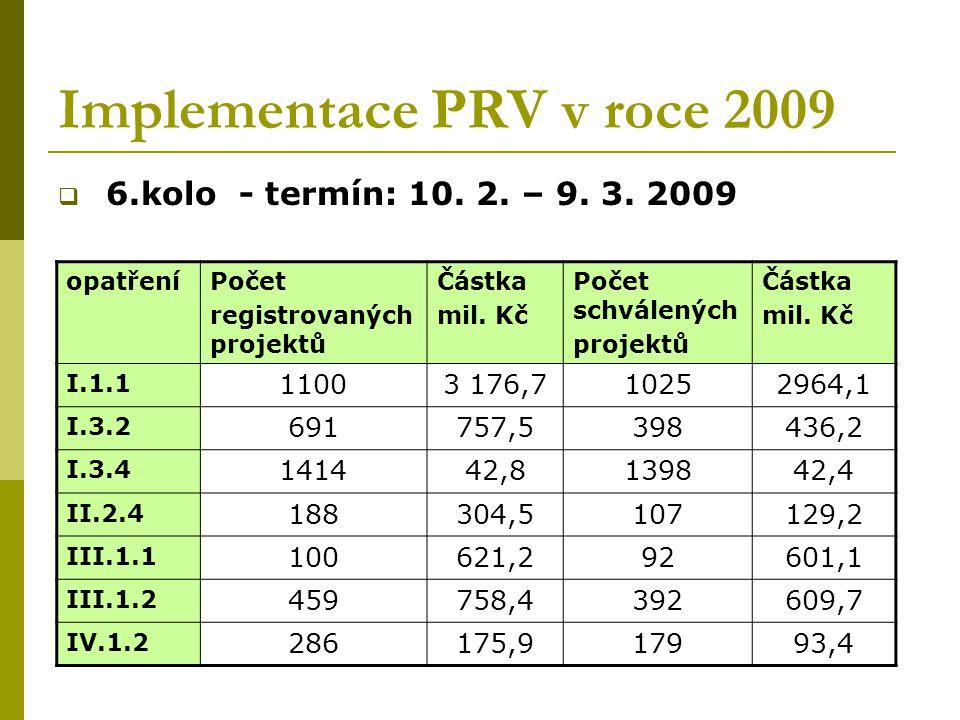 Implementace PRV v roce 2009  6.kolo - termín: 10. 2. – 9. 3. 2009 opatřeníPočet registrovaných projektů Částka mil. Kč Počet schválených projektů Čá