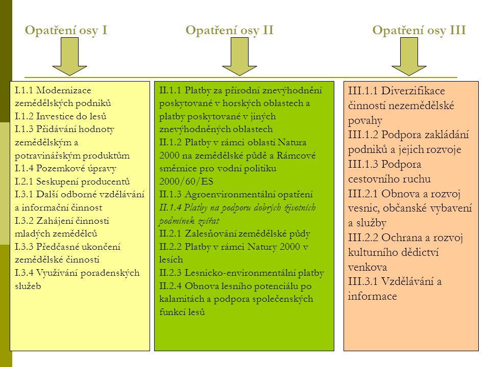 Opatření osy I Opatření osy II Opatření osy III I.1.1 Modernizace zemědělských podniků I.1.2 Investice do lesů I.1.3 Přidávání hodnoty zemědělským a p