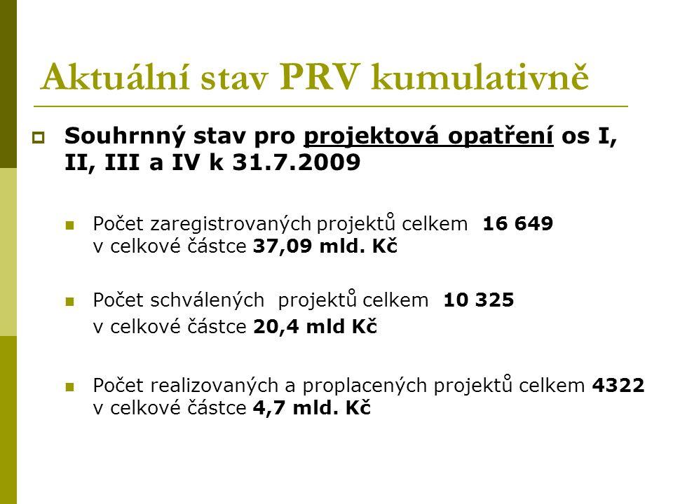 Aktuální stav PRV kumulativně  Souhrnný stav pro projektová opatření os I, II, III a IV k 31.7.2009 Počet zaregistrovaných projektů celkem 16 649 v c