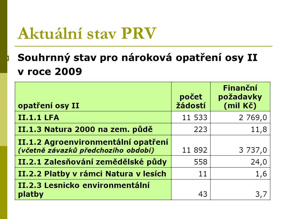 Aktuální stav PRV  Souhrnný stav pro nároková opatření osy II v roce 2009 opatření osy II počet žádostí Finanční požadavky (mil Kč) II.1.1 LFA11 5332
