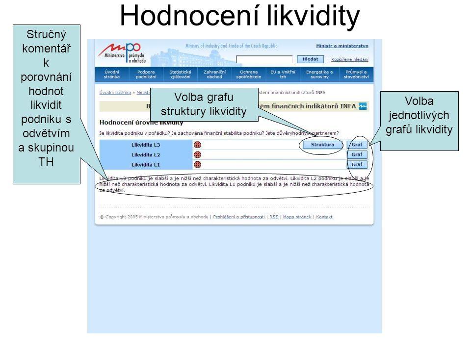 Hodnocení likvidity Stručný komentář k porovnání hodnot likvidit podniku s odvětvím a skupinou TH Volba grafu struktury likvidity Volba jednotlivých grafů likvidity