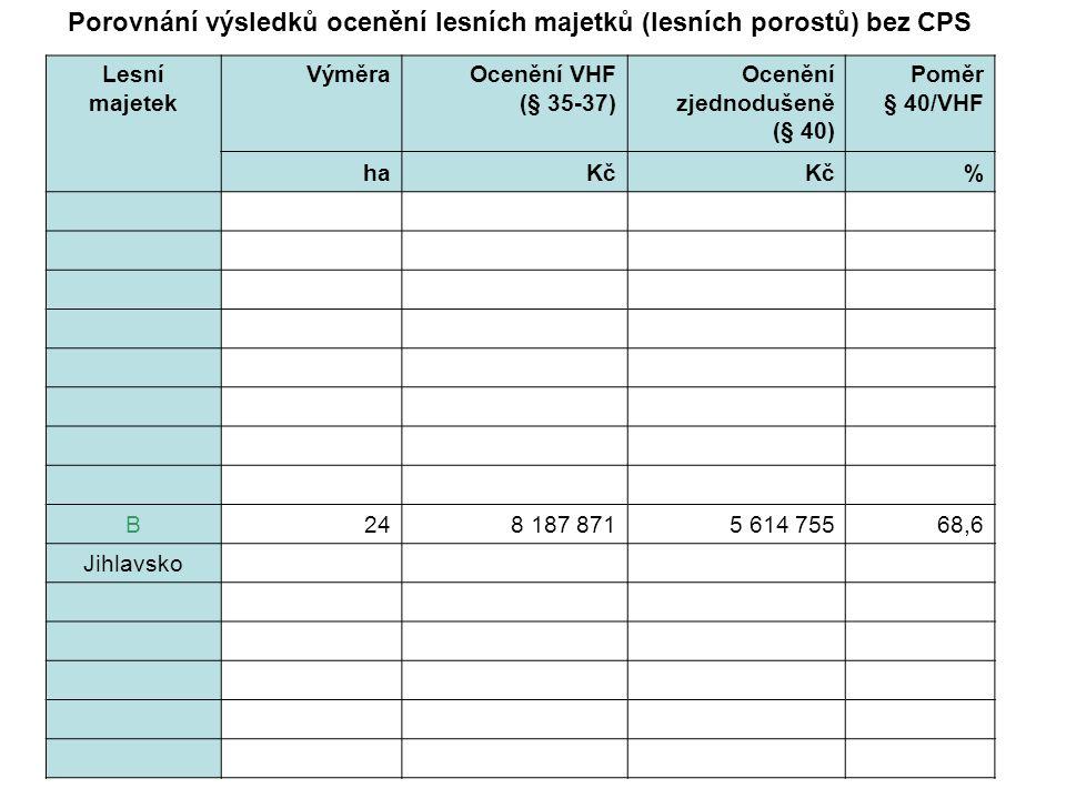 Lesní majetek VýměraOcenění VHF (§ 35-37) Ocenění zjednodušeně (§ 40) Poměr § 40/VHF haKč % B248 187 8715 614 75568,6 Jihlavsko Porovnání výsledků ocenění lesních majetků (lesních porostů) bez CPS
