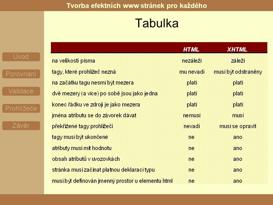 Tvorba efektních www stránek pro každého Úvod Porovnání Validace Prohlížeče Závěr Tabulka