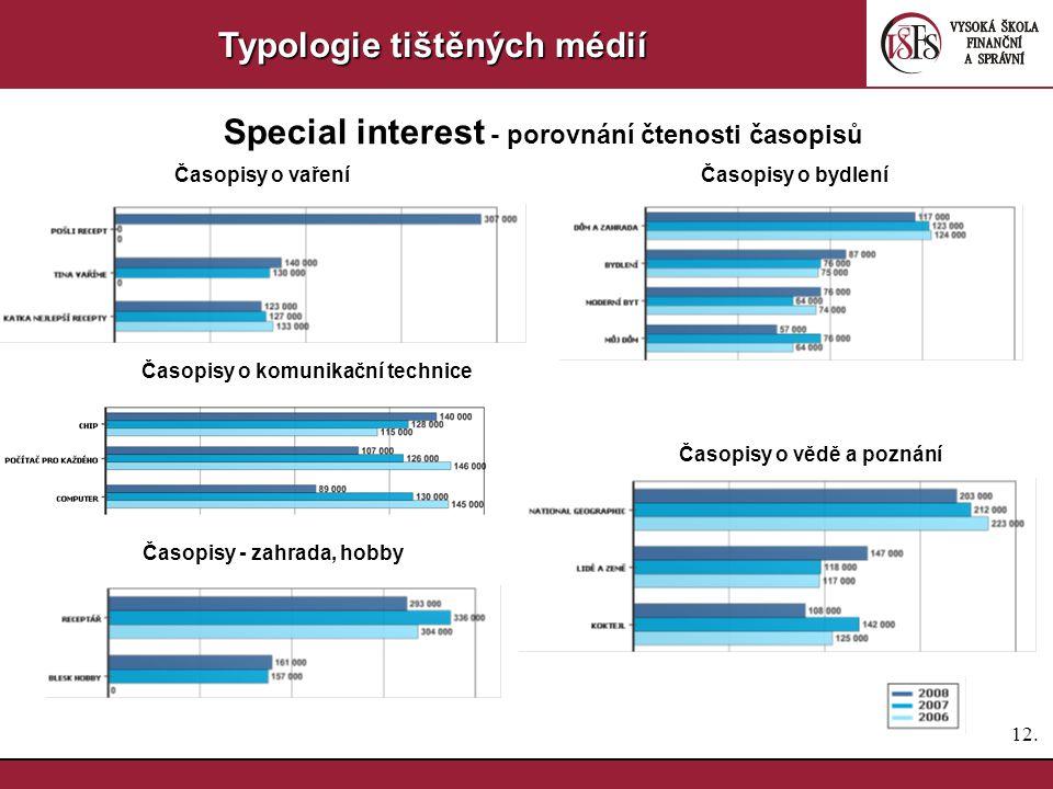 11. Typologie tištěných médií Special interest - porovnání čtenosti časopisů Časopisy pro ženy Časopisy pro děti a mládež Časopisy pro muže