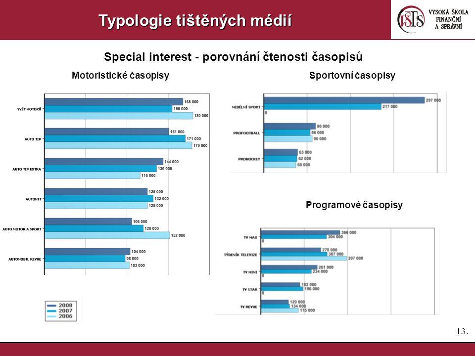 12. Typologie tištěných médií Special interest - porovnání čtenosti časopisů Časopisy o vařeníČasopisy o bydlení Časopisy - zahrada, hobby Časopisy o
