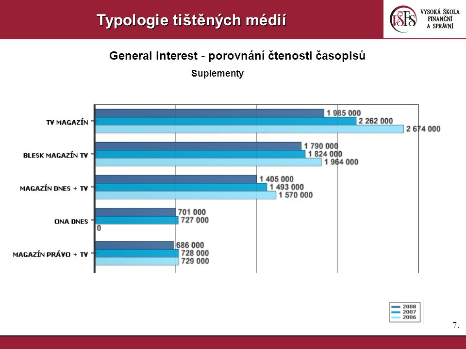 7.7. Typologie tištěných médií General interest - porovnání čtenosti časopisů Suplementy