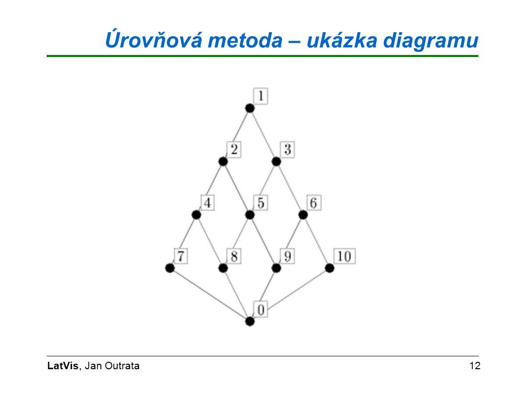 Úrovňová metoda – ukázka diagramu LatVis, Jan Outrata12