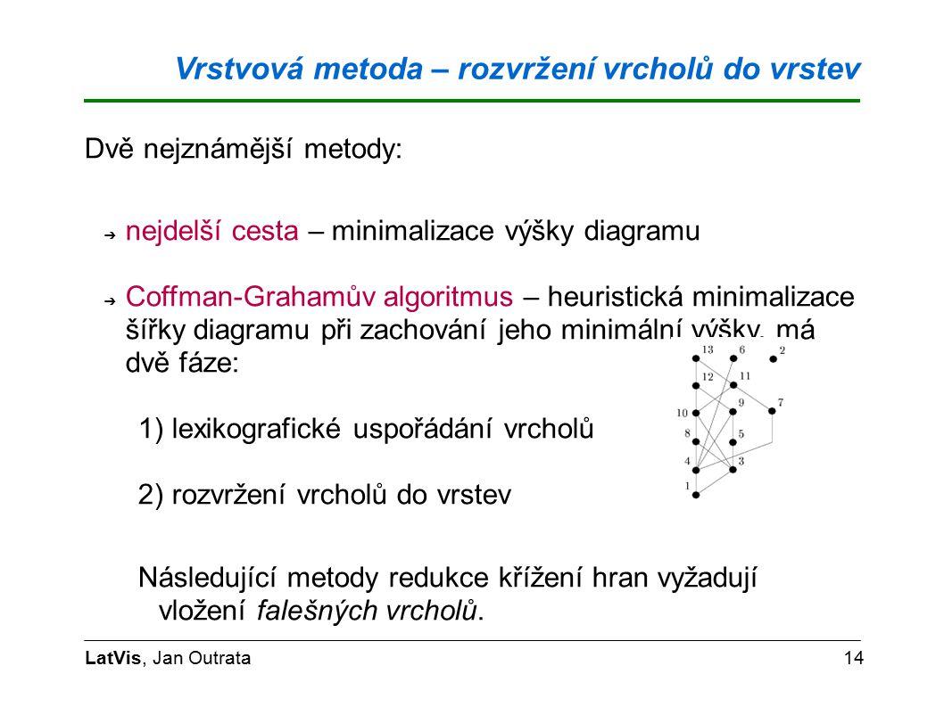 Vrstvová metoda – rozvržení vrcholů do vrstev LatVis, Jan Outrata14 Dvě nejznámější metody: ➔ nejdelší cesta – minimalizace výšky diagramu ➔ Coffman-Grahamův algoritmus – heuristická minimalizace šířky diagramu při zachování jeho minimální výšky, má dvě fáze: 1) lexikografické uspořádání vrcholů 2) rozvržení vrcholů do vrstev Následující metody redukce křížení hran vyžadují vložení falešných vrcholů.