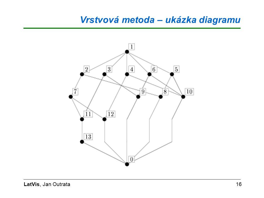 Vrstvová metoda – ukázka diagramu LatVis, Jan Outrata16