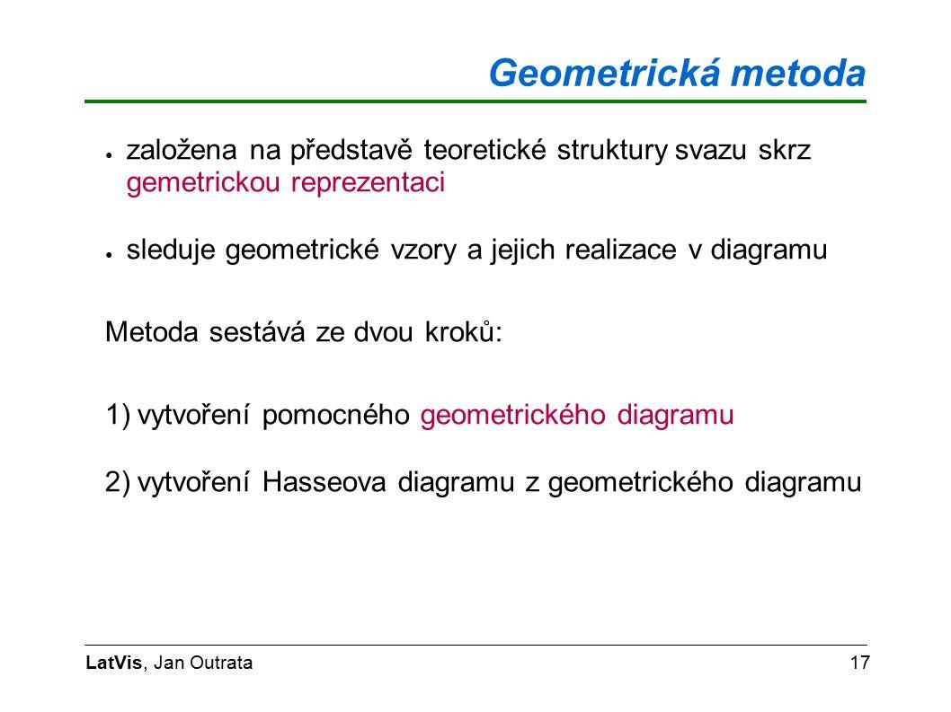 Geometrická metoda LatVis, Jan Outrata17 ● založena na představě teoretické struktury svazu skrz gemetrickou reprezentaci ● sleduje geometrické vzory a jejich realizace v diagramu Metoda sestává ze dvou kroků: 1)vytvoření pomocného geometrického diagramu 2)vytvoření Hasseova diagramu z geometrického diagramu