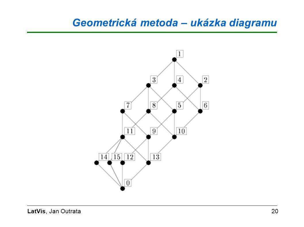 Geometrická metoda – ukázka diagramu LatVis, Jan Outrata20