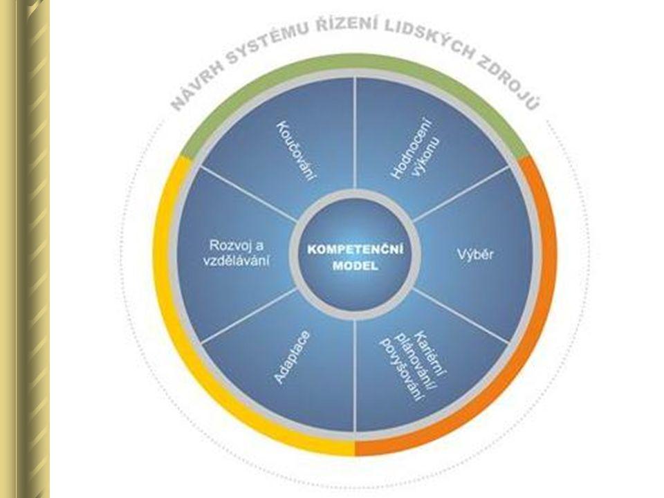 """AD 1) """"koho a co hodnotit požadavky – vychází z popisu pracovního místa a z kompetenčních modelů kompetence = soubor různých předpokladů k určité činnosti kompetenční model = určitým způsobem uspořádané kompetence"""