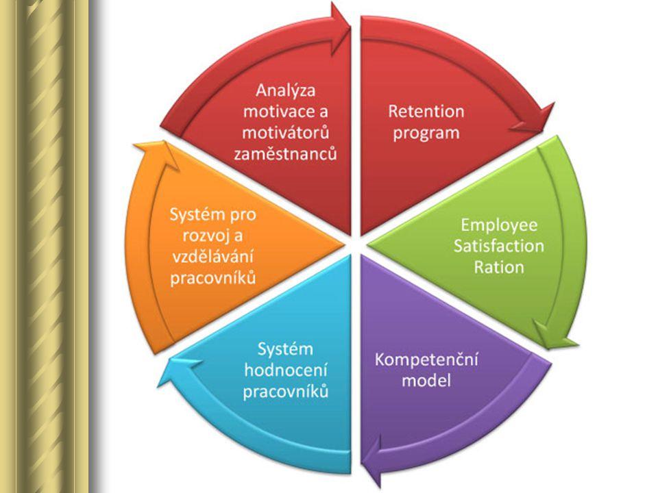 Dobrý kompetenční model: 1.vychází z očekávání = role – pozorovatelné chování 1.obsahuje max.