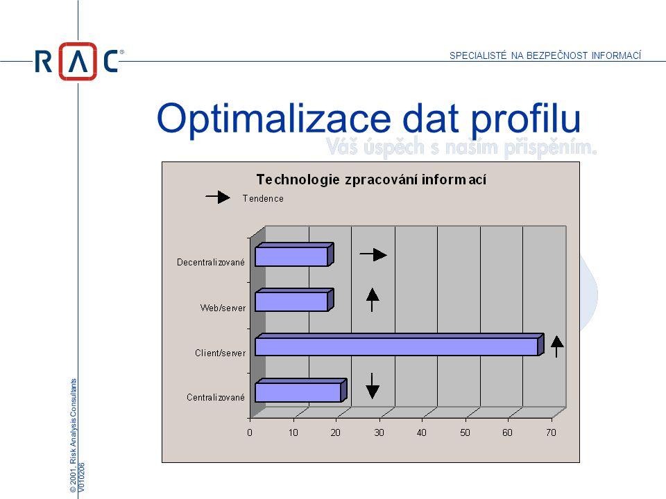 SPECIALISTÉ NA BEZPEČNOST INFORMACÍ © 2001, Risk Analysis Consultants V010206 Optimalizace dat profilu