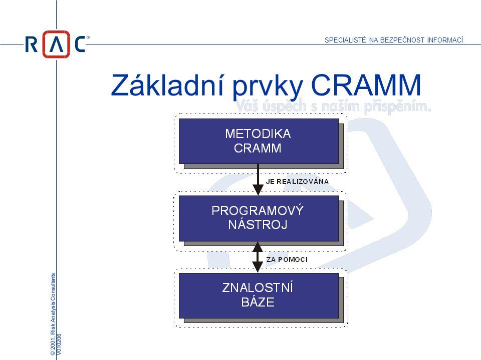 SPECIALISTÉ NA BEZPEČNOST INFORMACÍ © 2001, Risk Analysis Consultants V010206 Základní prvky CRAMM