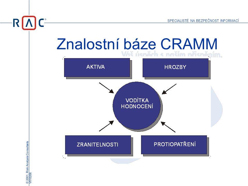 SPECIALISTÉ NA BEZPEČNOST INFORMACÍ © 2001, Risk Analysis Consultants V010206 Znalostní báze CRAMM