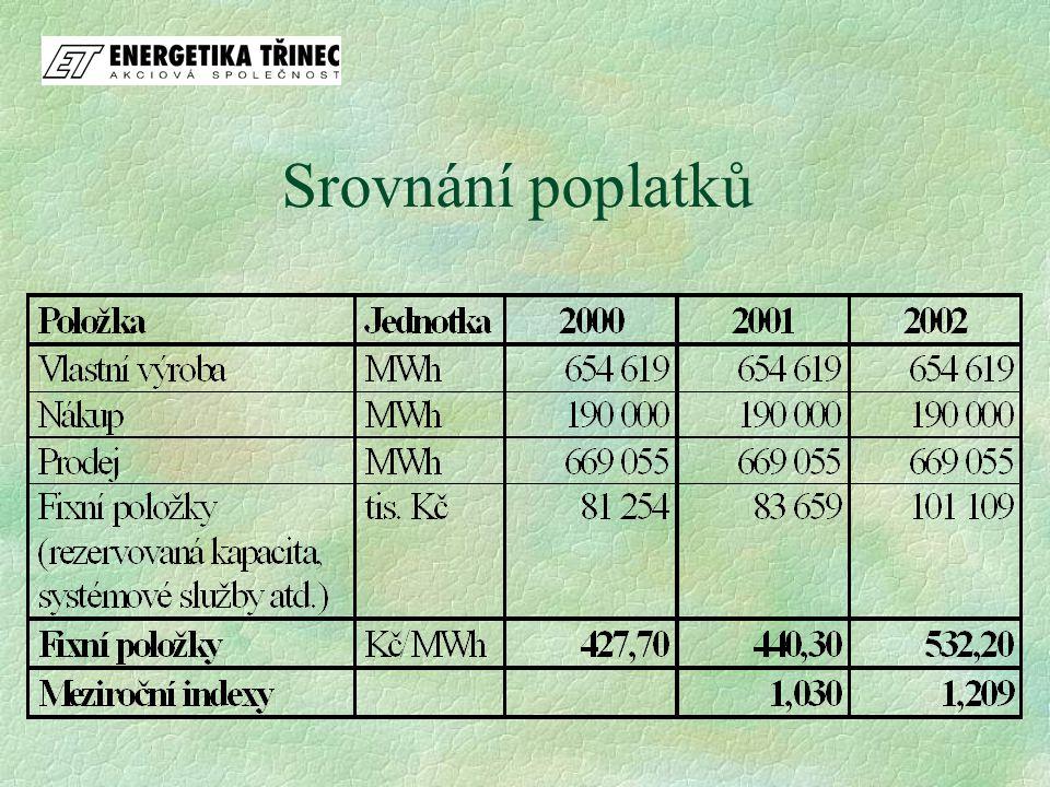 Srovnání poplatků