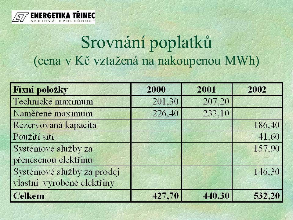 Srovnání poplatků (cena v Kč vztažená na nakoupenou MWh)