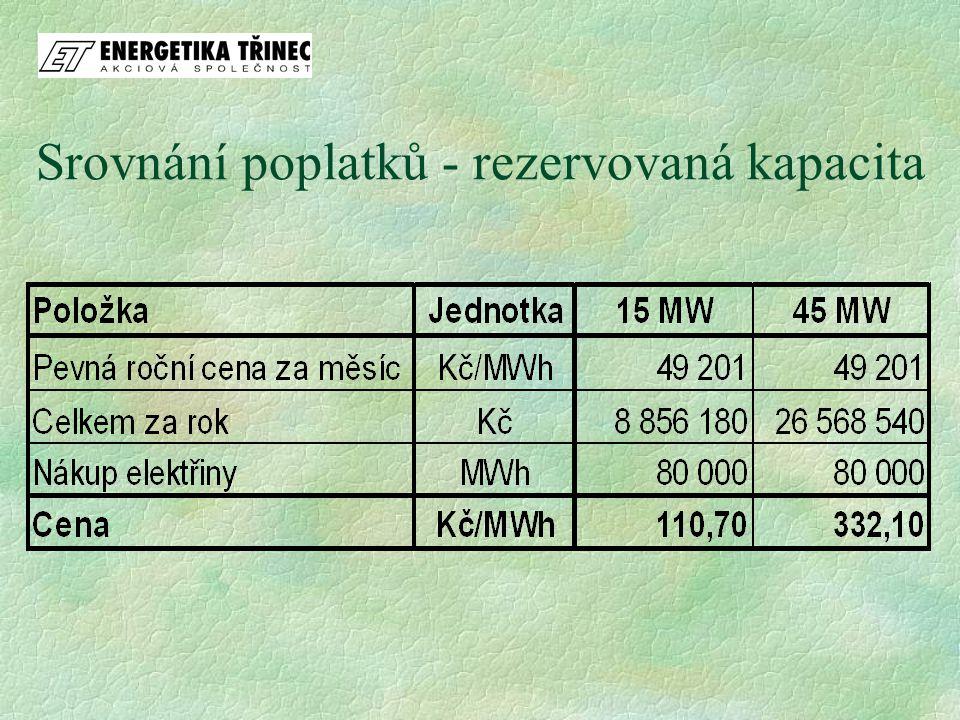 Srovnání poplatků - rezervovaná kapacita