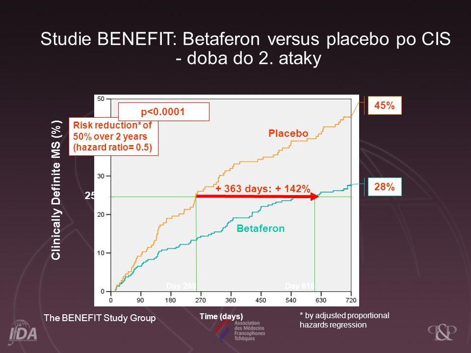 Studie BENEFIT: Betaferon versus placebo po CIS - doba do 2. ataky 28% 45% Betaferon 25% + 363 days: + 142% Day 255Day 618 Risk reduction* of 50% over