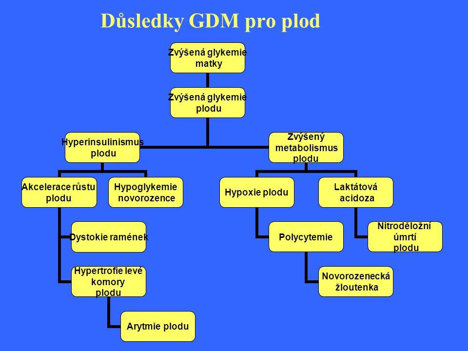 Důsledky GDM pro plod Zvýšená glykemie matky Zvýšená glykemie plodu Hyperinsulinismus plodu Akcelerace růstu plodu Dystokie ramének Hypertrofie levé k