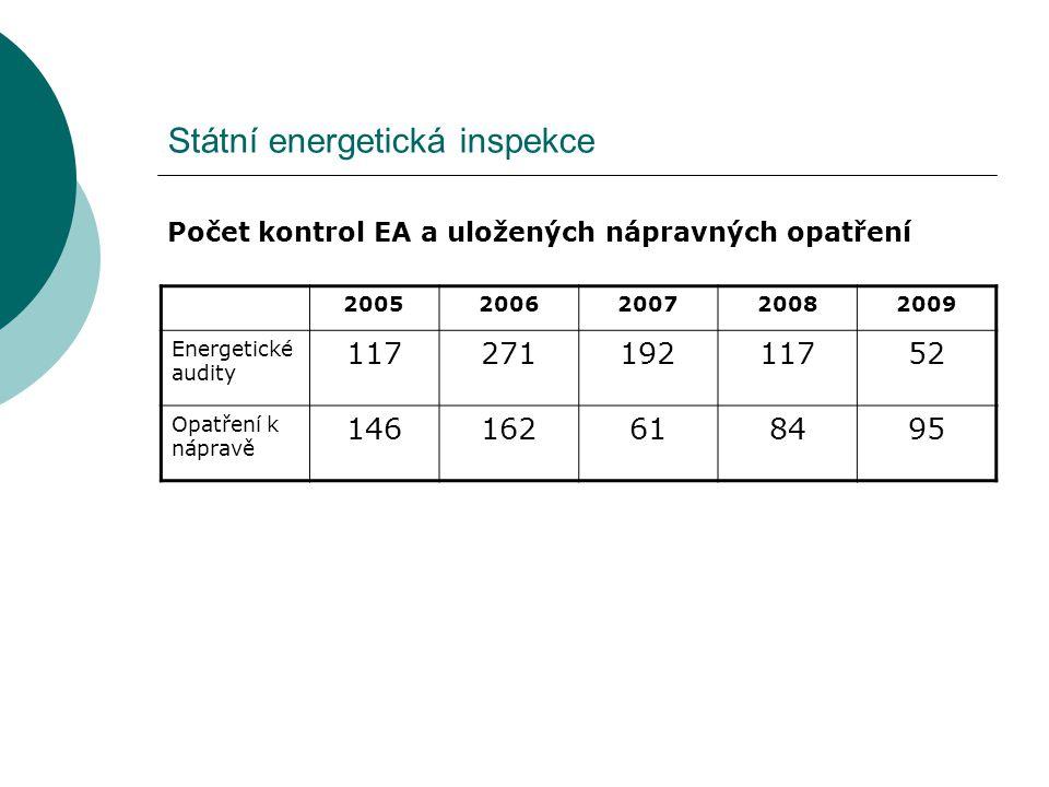 Státní energetická inspekce Počet kontrol EA a uložených nápravných opatření 20052006200720082009 Energetické audity 11727119211752 Opatření k nápravě