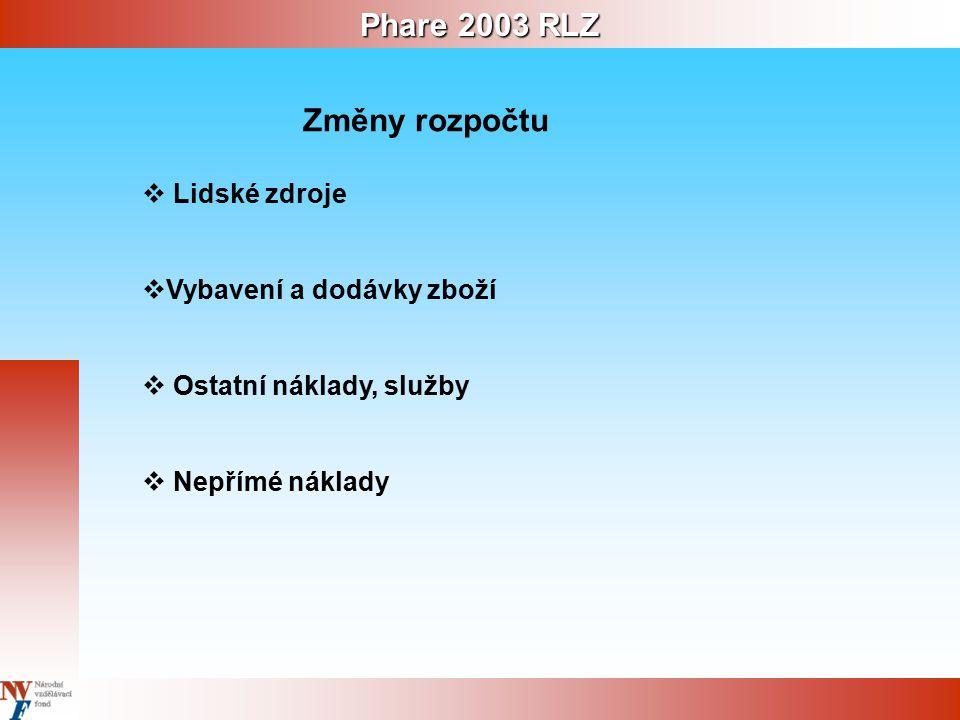 Phare 2003 RLZ Změny rozpočtu  Lidské zdroje  Vybavení a dodávky zboží  Ostatní náklady, služby  Nepřímé náklady