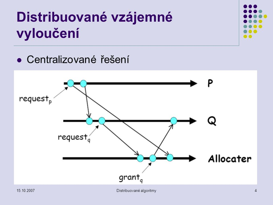 15.10.2007Distribuované algoritmy4 Distribuované vzájemné vyloučení Centralizované řešení
