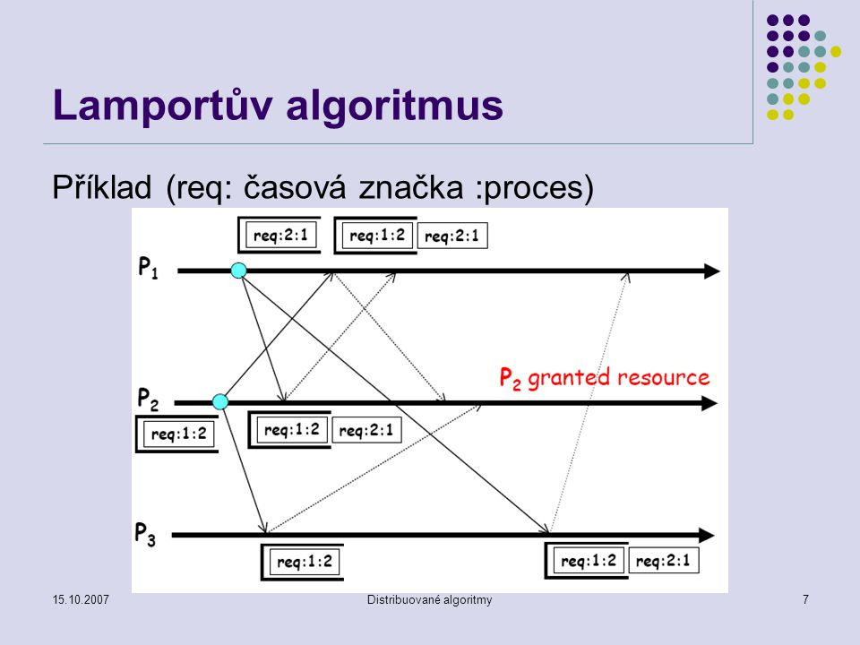 15.10.2007Distribuované algoritmy8 Lamportův algoritmus Algoritmus Proces P požaduje zdroj posláním požadavku do všech procesů zasláním zprávy req Při příjmu požadavku je požadavek zařazen do fronty požadavků uspořádané dle časových značek, poslání zprávy ack Ukončení zpracování požadavku – odstranění požadavku z fronty a poslání zprávy rel ostatním procesům Přijetí zprávy rel od procesu P – odstranění požadavku procesu P z fronty Povolení zpracování požadavku – požadavek je na prvním místě ve frontě a je potvrzen ostatními procesy